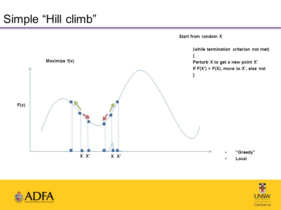 Simple Hill climb Start from random X (while termination criterion not met) { Perturb X to get a new point X' If F(X') > F(X), move to X', else not } Maximize f(x) XX' F(x) XX' Greedy Local