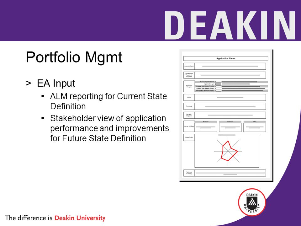 Portfolio Mgmt >EA Input  ALM reporting for Current State Definition  Stakeholder view of application performance and improvements for Future State