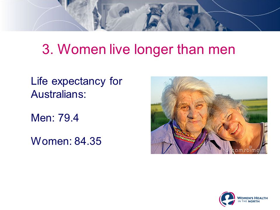 Life expectancy for Australians: Men: 79.4 Women: 84.35 3. Women live longer than men