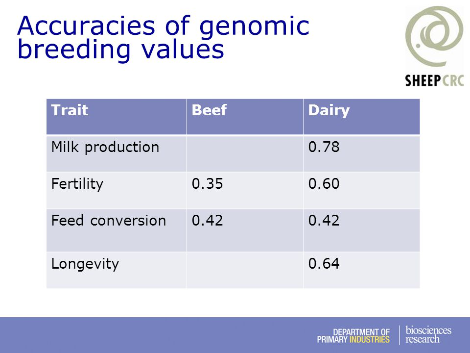 Accuracies of genomic breeding values TraitBeefDairy Milk production0.78 Fertility0.350.60 Feed conversion0.42 Longevity0.64