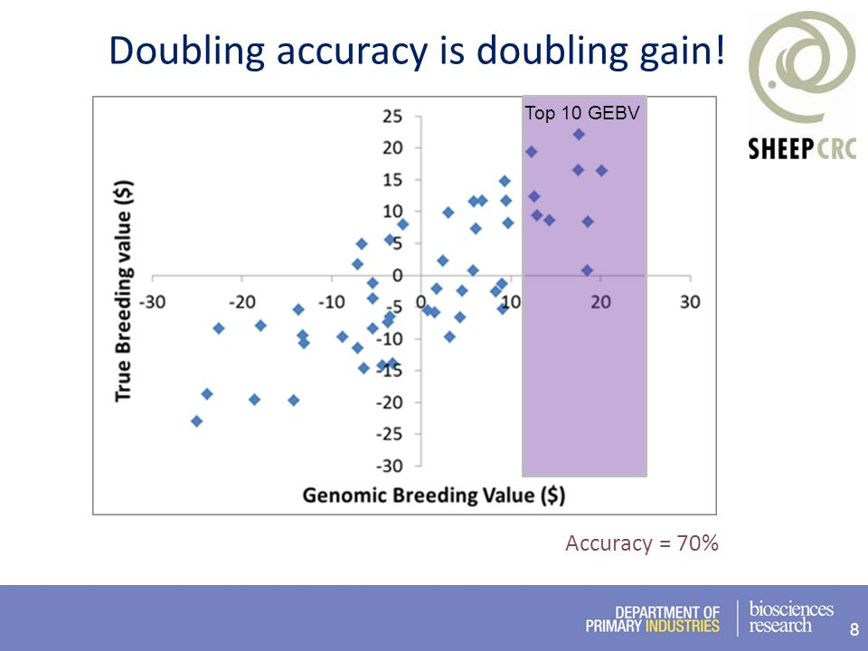 8 Accuracy = 70% Top 10 GEBV Doubling accuracy is doubling gain!