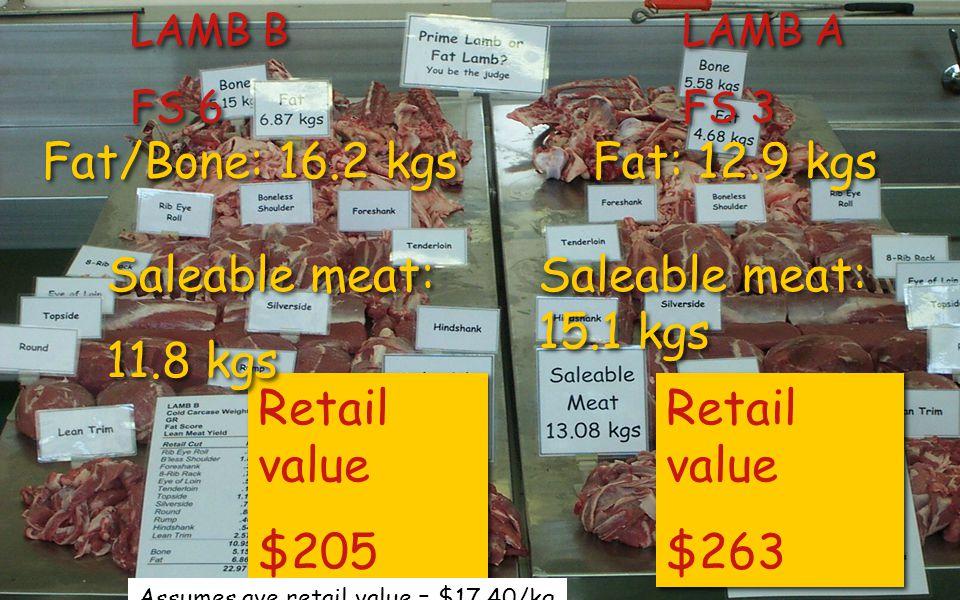 Retail value $205 Retail value $205 Retail value $263 Retail value $263 Fat/Bone: 16.2 kgs Fat: 12.9 kgs Saleable meat: 11.8 kgs Saleable meat: 11.8 kgs Saleable meat: 15.1 kgs Saleable meat: 15.1 kgs LAMB B FS 6 LAMB B FS 6 LAMB A FS 3 LAMB A FS 3 Assumes ave retail value = $17.40/kg