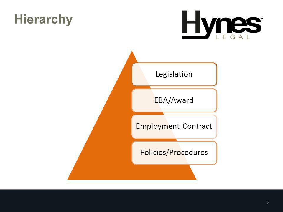 Hierarchy LegislationEBA/AwardEmployment ContractPolicies/Procedures 5