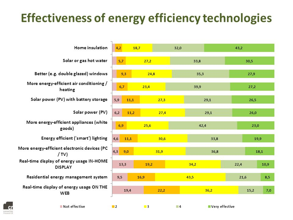 Effectiveness of energy efficiency technologies