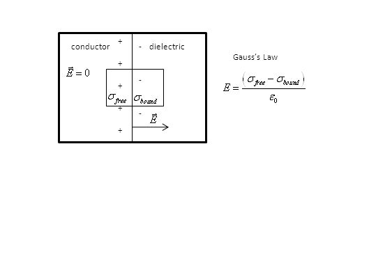 frequency dielectric constant