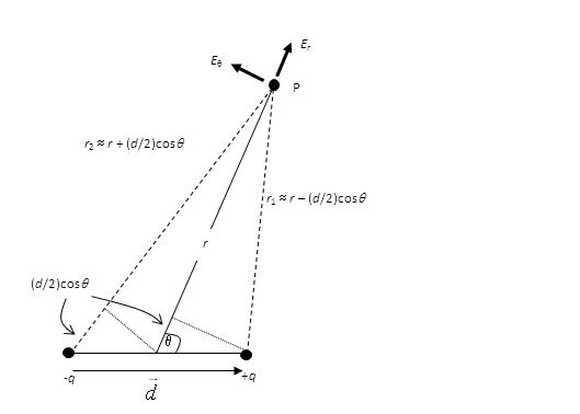 -q-q +q+q r 1  r – (d/2)cos  r 2  r + (d/2)cos  r  P ErEr EE (d/2)cos 