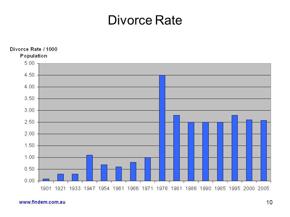 10 Divorce Rate
