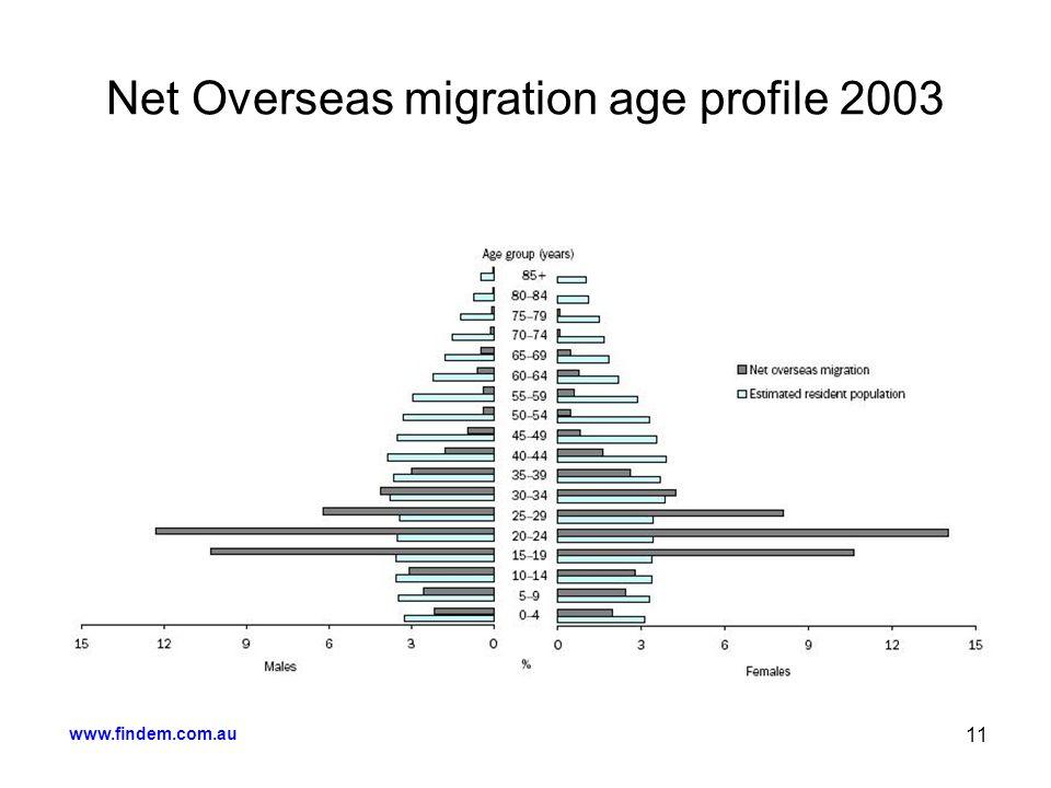 www.findem.com.au 11 Net Overseas migration age profile 2003