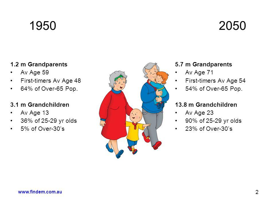 www.findem.com.au 2 1950 2050 1.2 m Grandparents Av Age 59 First-timers Av Age 48 64% of Over-65 Pop. 3.1 m Grandchildren Av Age 13 36% of 25-29 yr ol