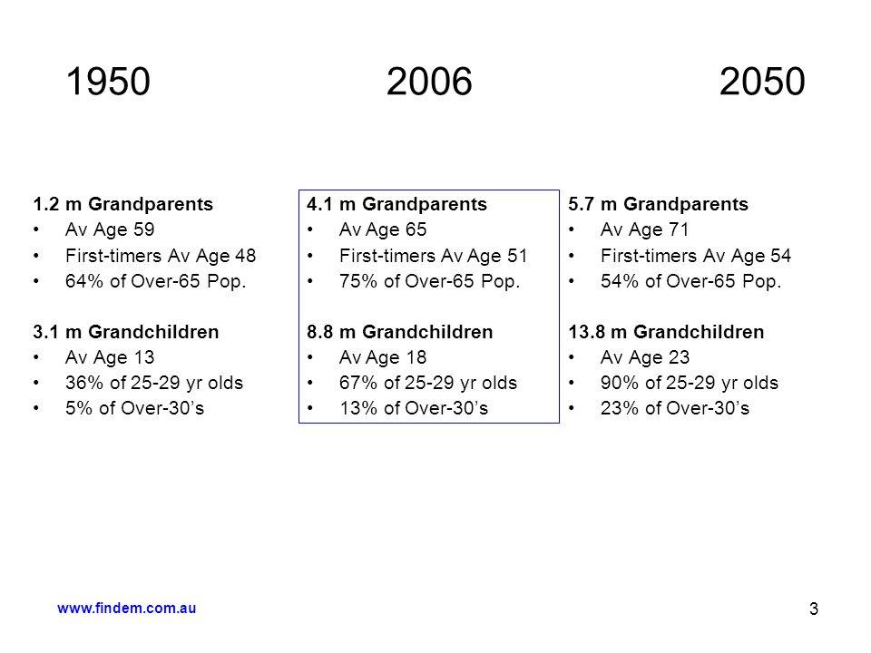 www.findem.com.au 3 1950 2006 2050 1.2 m Grandparents Av Age 59 First-timers Av Age 48 64% of Over-65 Pop. 3.1 m Grandchildren Av Age 13 36% of 25-29