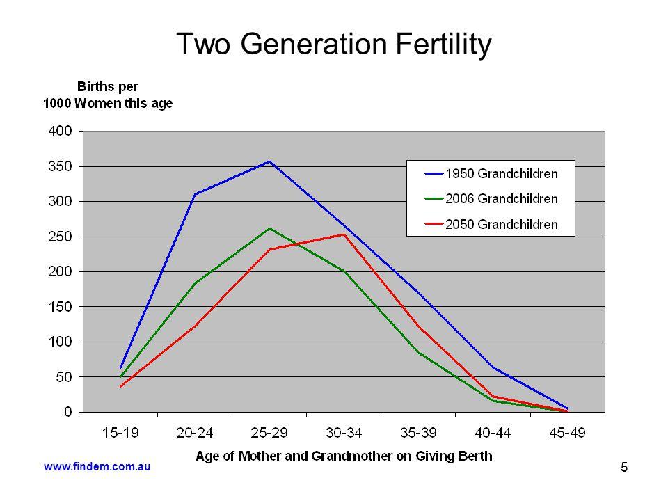 www.findem.com.au 5 Two Generation Fertility