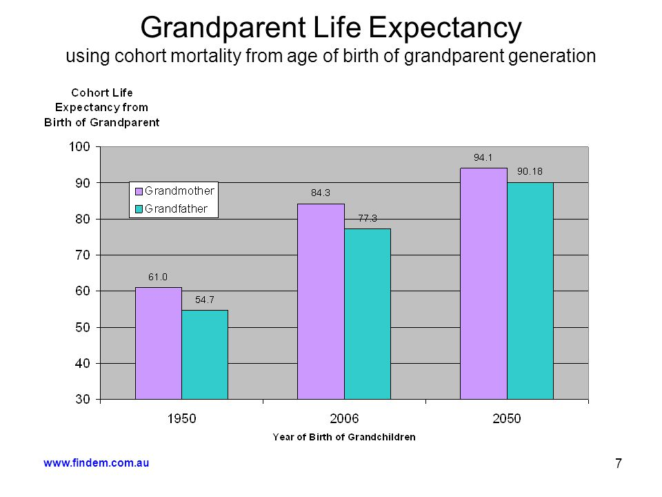 www.findem.com.au 7 Grandparent Life Expectancy using cohort mortality from age of birth of grandparent generation