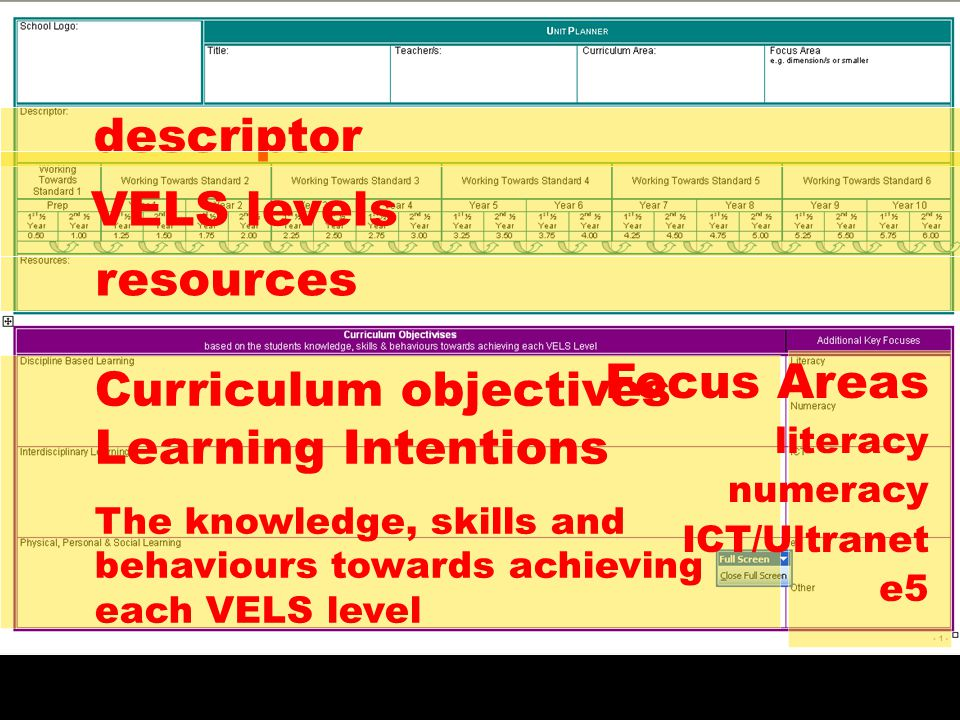 descriptor VELS levels resources Curriculum objectives Learning Intentions The knowledge, skills and behaviours towards achieving each VELS level Focu