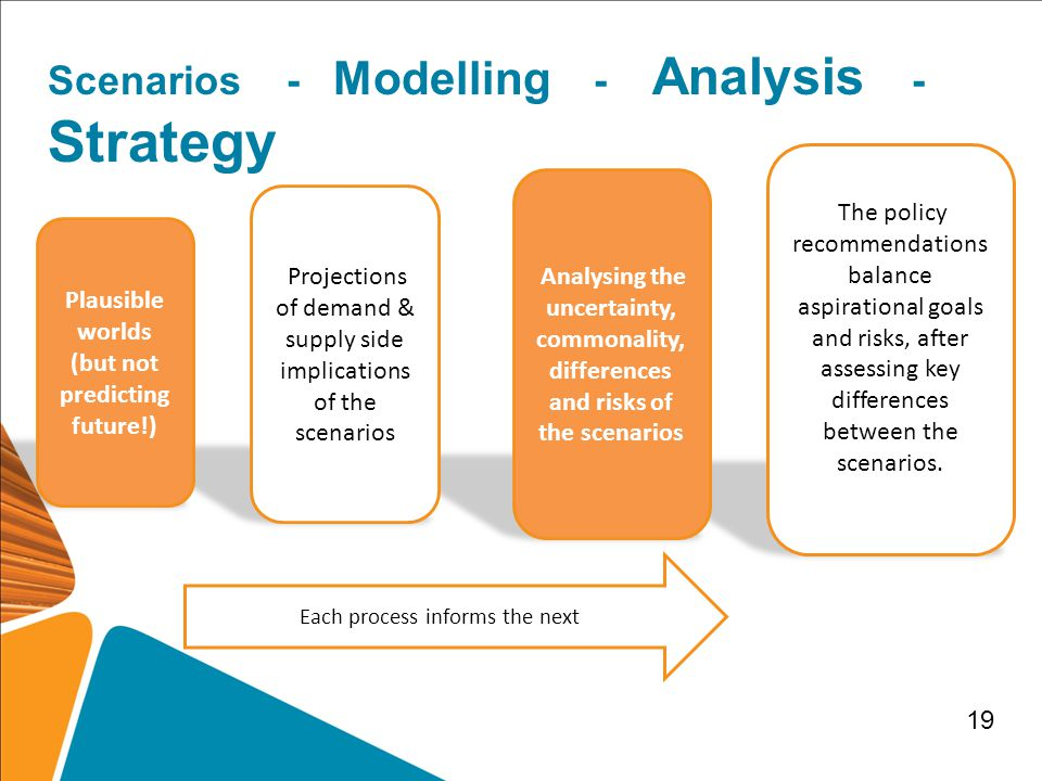 Each process informs the next Scenarios - Modelling - Analysis - Strategy The policy recommendations balance aspirational goals and risks, after assessing key differences between the scenarios.