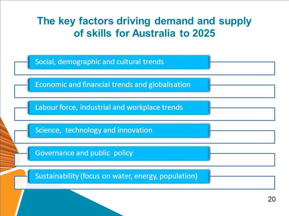 The key factors driving demand and supply of skills for Australia to 2025 Social, demographic and cultural trendsEconomic and financial trends and globalisationLabour force, industrial and workplace trendsScience, technology and innovationGovernance and public policySustainability (focus on water, energy, population) 20