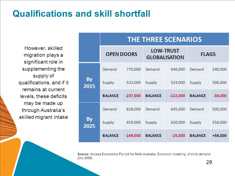 Qualifications and skill shortfall THE THREE SCENARIOS OPEN DOORS LOW-TRUST GLOBALISATION FLAGS By 2015 Demand770,000Demand646,000Demand540,000 Supply533,000Supply524,000Supply506,000 BALANCE-237,000BALANCE-122,000BALANCE-34,000 By 2025 Demand828,000Demand645,000Demand500,000 Supply659,000Supply620,000Supply556,000 BALANCE-169,000BALANCE-25,000BALANCE+56,000 However, skilled migration plays a significant role in supplementing the supply of qualifications, and if it remains at current levels, these deficits may be made up through Australia's skilled migrant intake Source: Access Economics Pty Ltd for Skills Australia, Economic modelling of skills demand (Oct 2009) 29