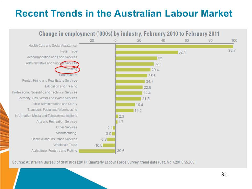 Recent Trends in the Australian Labour Market 31