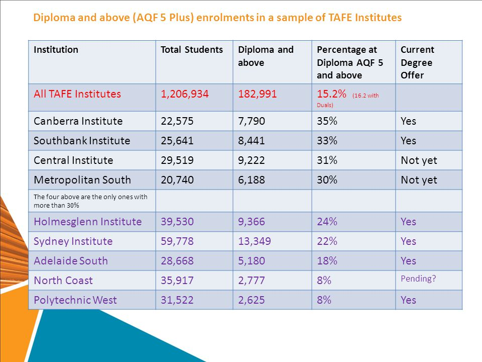 Diploma and above (AQF 5 Plus) enrolments in a sample of TAFE Institutes InstitutionTotal StudentsDiploma and above Percentage at Diploma AQF 5 and above Current Degree Offer All TAFE Institutes1,206,934182,99115.2% (16.2 with Duals) Canberra Institute22,5757,79035%Yes Southbank Institute25,6418,44133%Yes Central Institute29,5199,22231%Not yet Metropolitan South20,7406,18830%Not yet The four above are the only ones with more than 30% Holmesglenn Institute39,5309,36624%Yes Sydney Institute59,77813,34922%Yes Adelaide South28,6685,18018%Yes North Coast35,9172,7778% Pending.