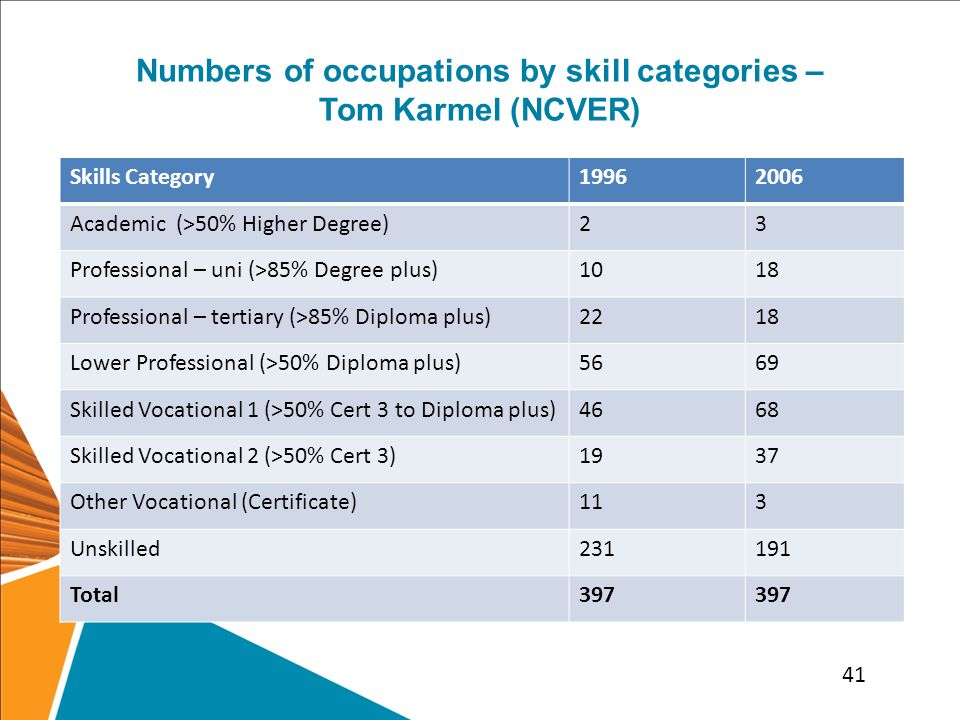 Numbers of occupations by skill categories – Tom Karmel (NCVER) Skills Category19962006 Academic (>50% Higher Degree)23 Professional – uni (>85% Degree plus)1018 Professional – tertiary (>85% Diploma plus)2218 Lower Professional (>50% Diploma plus)5669 Skilled Vocational 1 (>50% Cert 3 to Diploma plus)4668 Skilled Vocational 2 (>50% Cert 3)1937 Other Vocational (Certificate)113 Unskilled231191 Total397 41