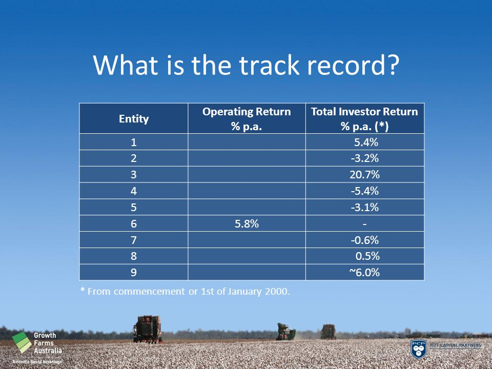 What is the track record. Entity Operating Return % p.a.