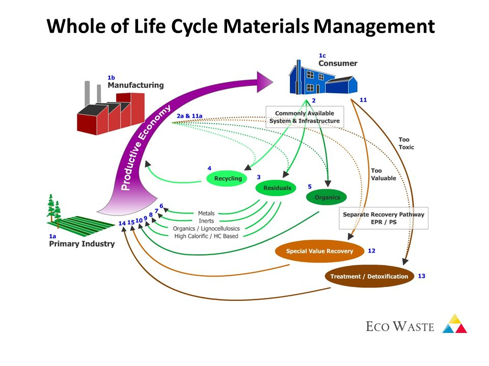 Whole of Life Cycle Materials Management