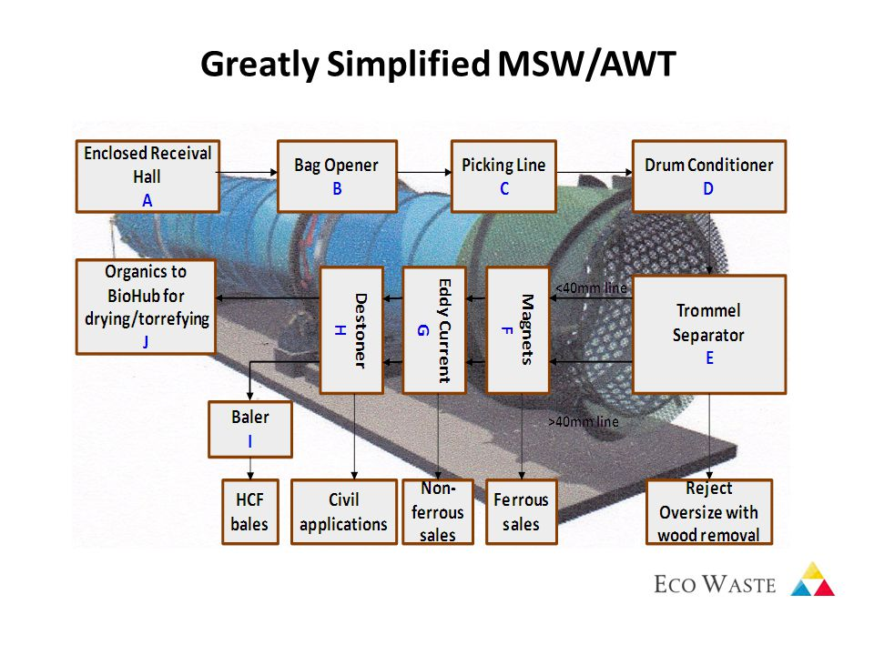 Greatly Simplified MSW/AWT