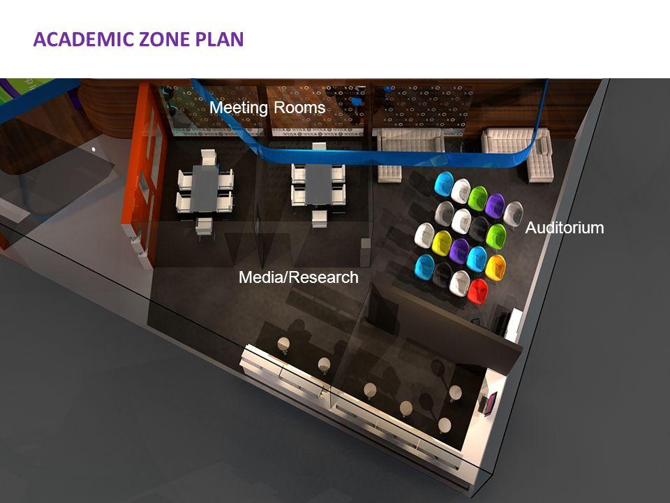 ACADEMIC ZONE PLAN Meeting Rooms Auditorium Media/Research