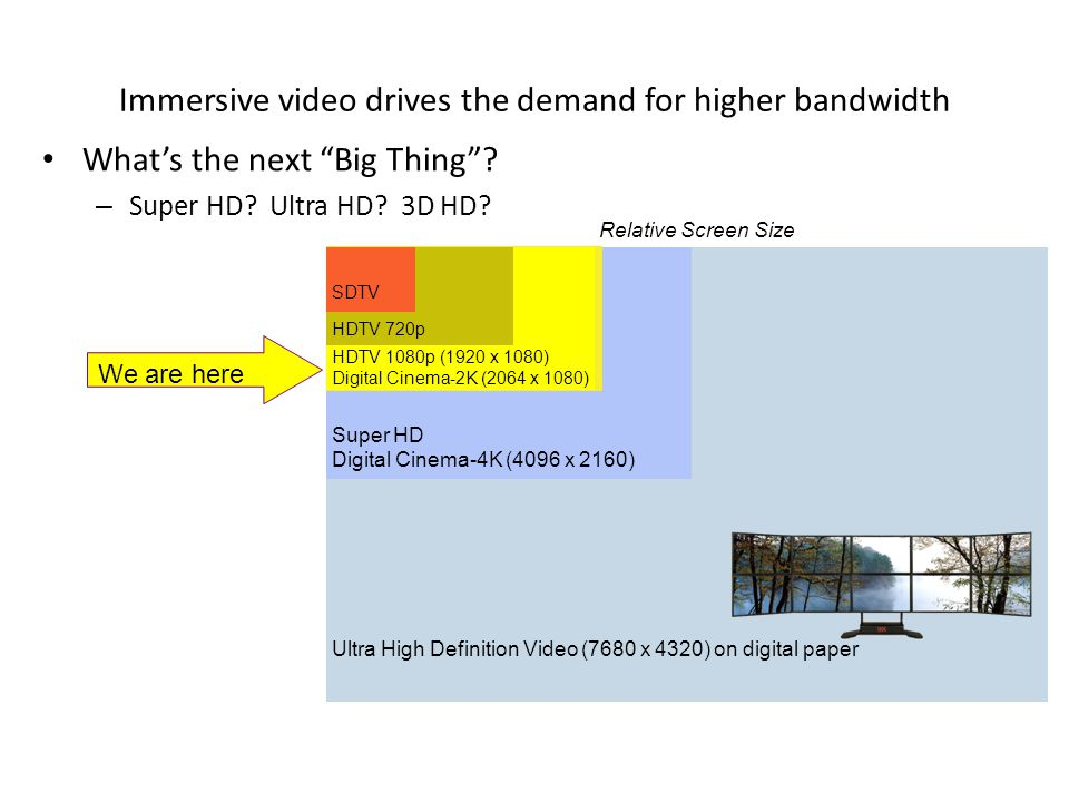 Immersive video drives the demand for higher bandwidth What's the next Big Thing .