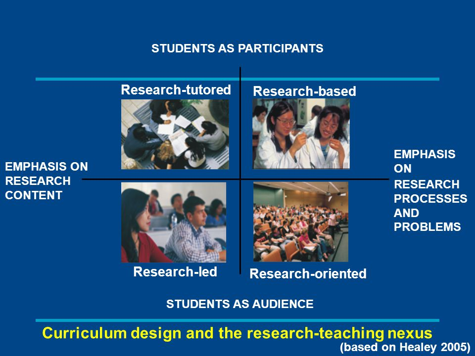 STUDENTS AS PARTICIPANTS EMPHASIS ON RESEARCH CONTENT EMPHASIS ON RESEARCH PROCESSES AND PROBLEMS STUDENTS AS AUDIENCE Research-tutored Research-based Research-led Research-oriented Curriculum design and the research-teaching nexus (based on Healey 2005)