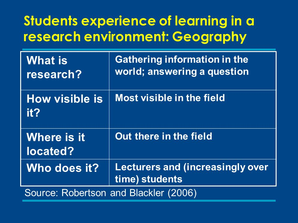 What is research. Gathering information in the world; answering a question How visible is it.