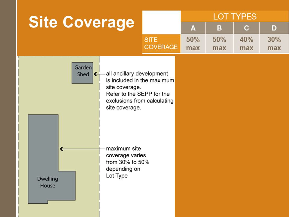 Site Coverage