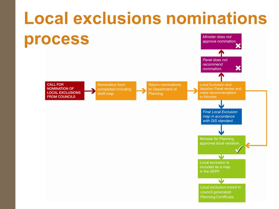 Local exclusions nominations process