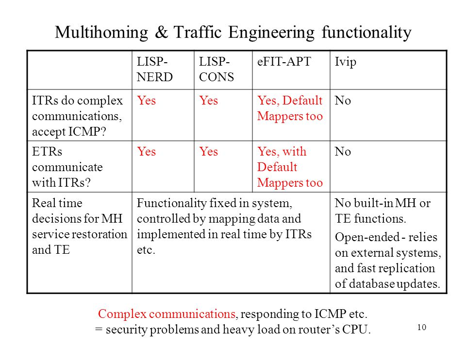 10 Multihoming & Traffic Engineering functionality LISP- NERD LISP- CONS eFIT-APTIvip ITRs do complex communications, accept ICMP? Yes Yes, Default Ma