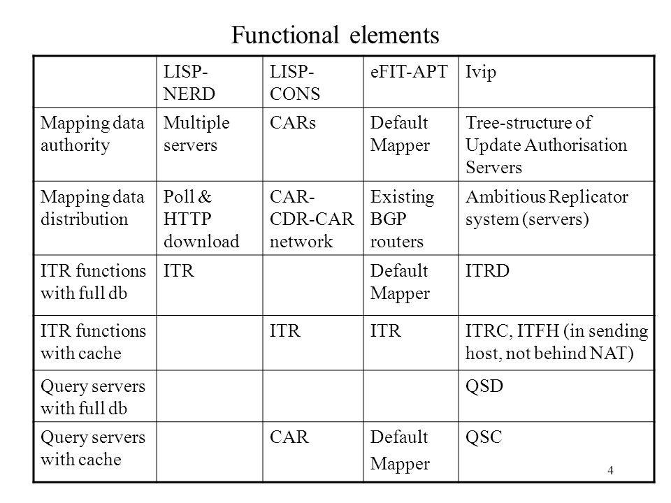 4 Functional elements LISP- NERD LISP- CONS eFIT-APTIvip Mapping data authority Multiple servers CARsDefault Mapper Tree-structure of Update Authorisa