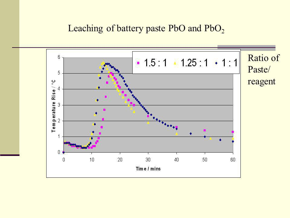 Leaching of battery paste PbO and PbO 2 Ratio of Paste/ reagent