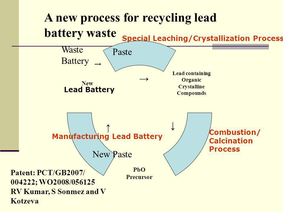 Lead containing Organic Crystalline Compounds PbO Precursor New A new process for recycling lead battery waste → ↓ ↑ → Special Leaching/Crystallization Process Lead Battery Combustion/ Calcination Process Manufacturing Lead Battery Waste Battery Paste New Paste Patent: PCT/GB2007/ 004222; WO2008/056125 RV Kumar, S Sonmez and V Kotzeva