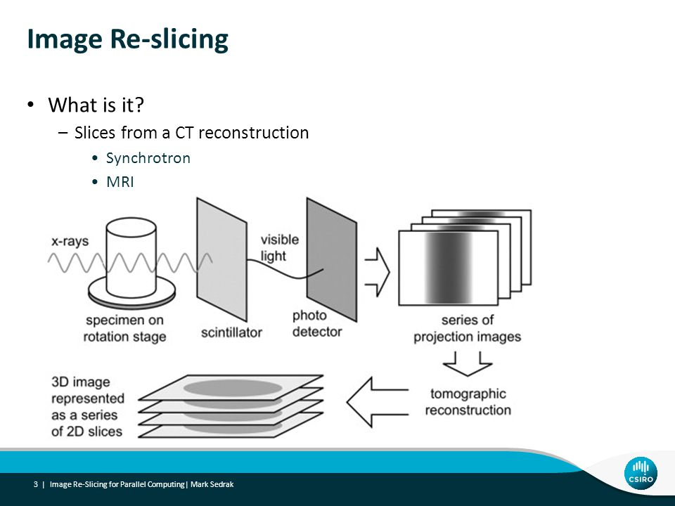 What is it? –Slices from a CT reconstruction Synchrotron MRI Image Re-slicing 3 | Image Re-Slicing for Parallel Computing| Mark Sedrak