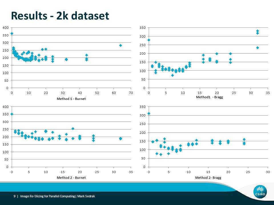 Results - 2k dataset 9 | Image Re-Slicing for Parallel Computing| Mark Sedrak