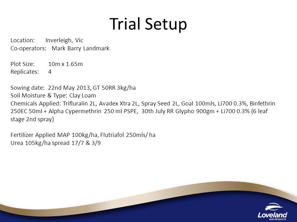 Trial Setup Location: Inverleigh, Vic Co-operators: Mark Barry Landmark Plot Size: 10m x 1.65m Replicates: 4 Sowing date: 22nd May 2013, GT 50RR 3kg/ha Soil Moisture & Type: Clay Loam Chemicals Applied: Trifluralin 2L, Avadex Xtra 2L, Spray Seed 2L, Goal 100mls, Li700 0.3%, Binfethrin 250EC 50ml + Alpha Cypermethrin 250 ml PSPE, 30th July RR Glypho 900gm + Li700 0.3% (6 leaf stage 2nd spray) Fertilizer Applied MAP 100kg/ha, Flutriafol 250mls/ ha Urea 105kg/ha spread 17/7 & 3/9
