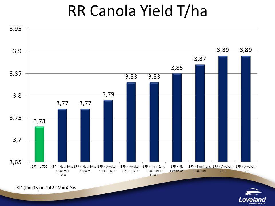 RR Canola Yield T/ha LSD (P=.05) =.242 CV = 4.36