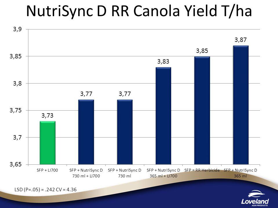 NutriSync D RR Canola Yield T/ha LSD (P=.05) =.242 CV = 4.36