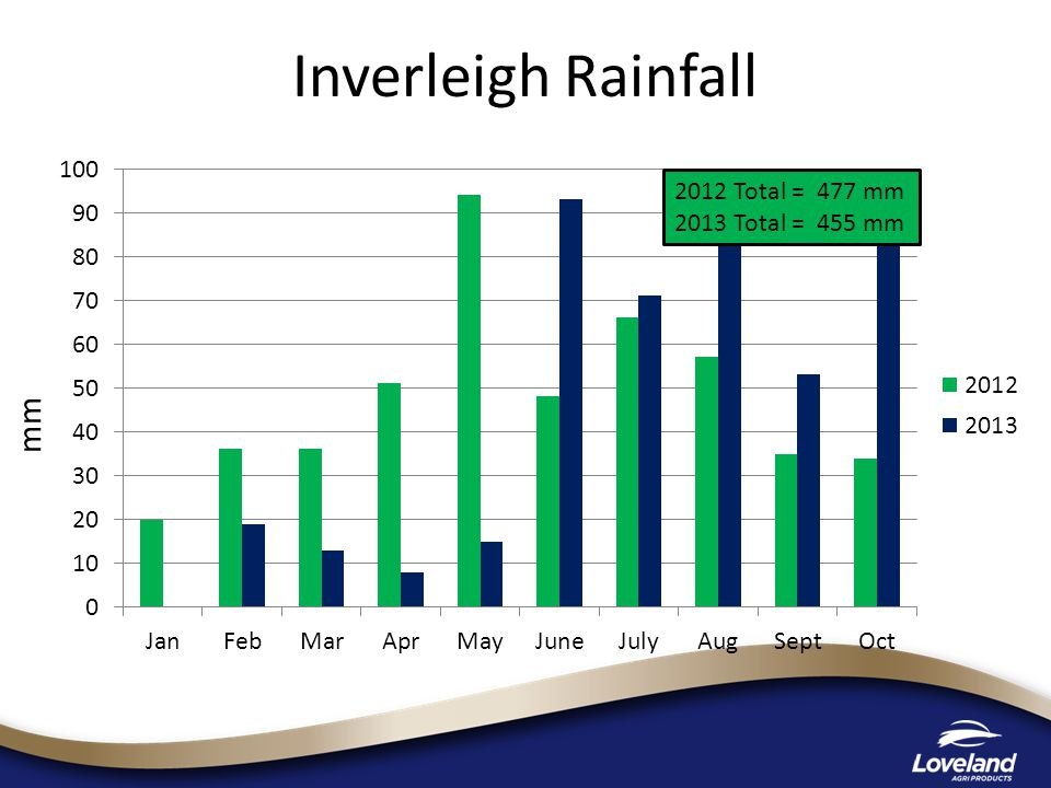 mm 2012 Total = 477 mm 2013 Total = 455 mm Inverleigh Rainfall