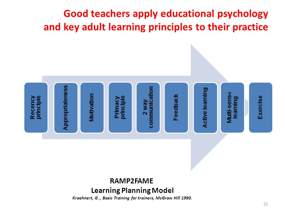 Good teachers apply educational psychology and key adult learning principles to their practice 35 Recency principle Appropriateness Motivation Primacy principle 2 way communication Feedback Active learning Multi-sens e learning Exercise RAMP2FAME Learning Planning Model Kroehnert, G., Basic Training for trainers, McGraw Hill 1993.