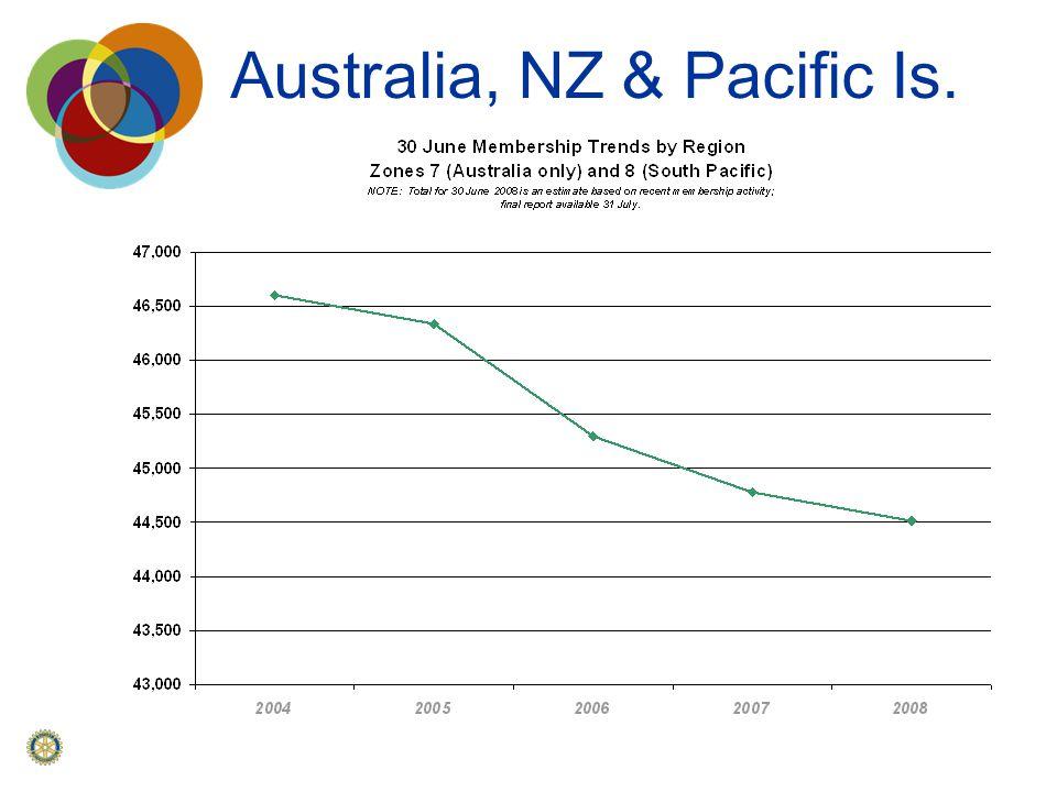 Australia, NZ & Pacific Is.
