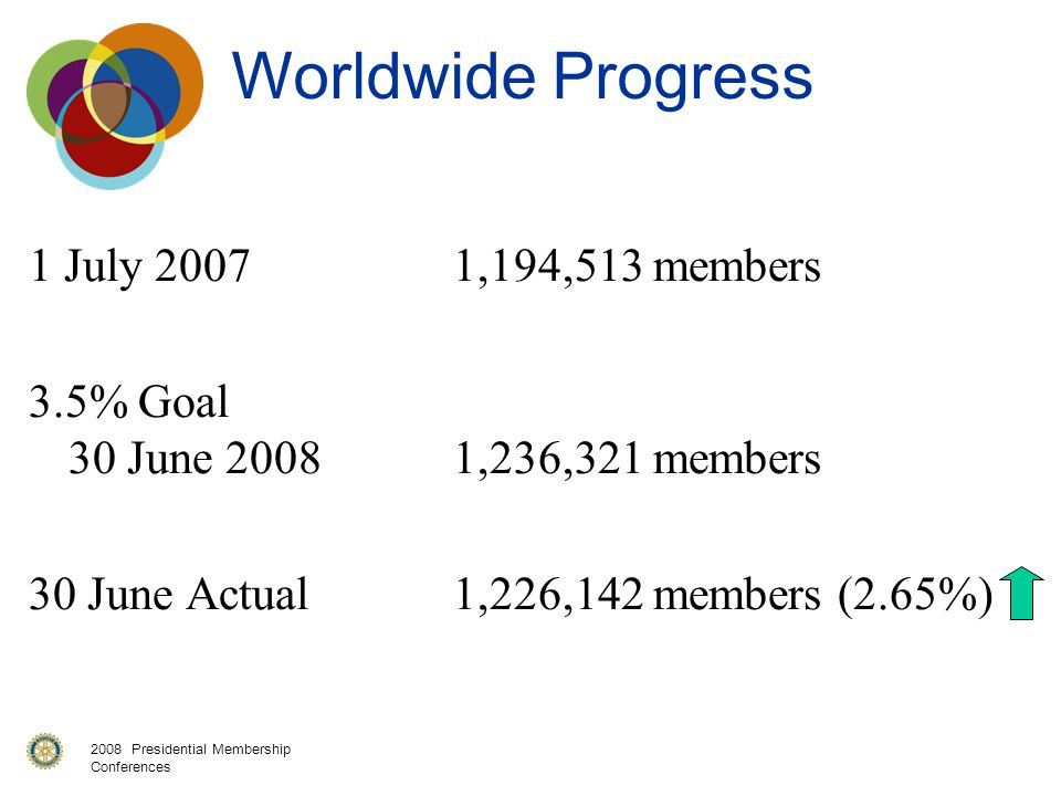 2008 Presidential Membership Conferences Worldwide Progress 1 July 20071,194,513 members 3.5% Goal 30 June 20081,236,321 members 30 June Actual1,226,142 members (2.65%)