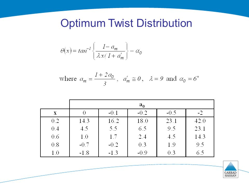 Job number/BT/ serial number/ page number Optimum Twist Distribution
