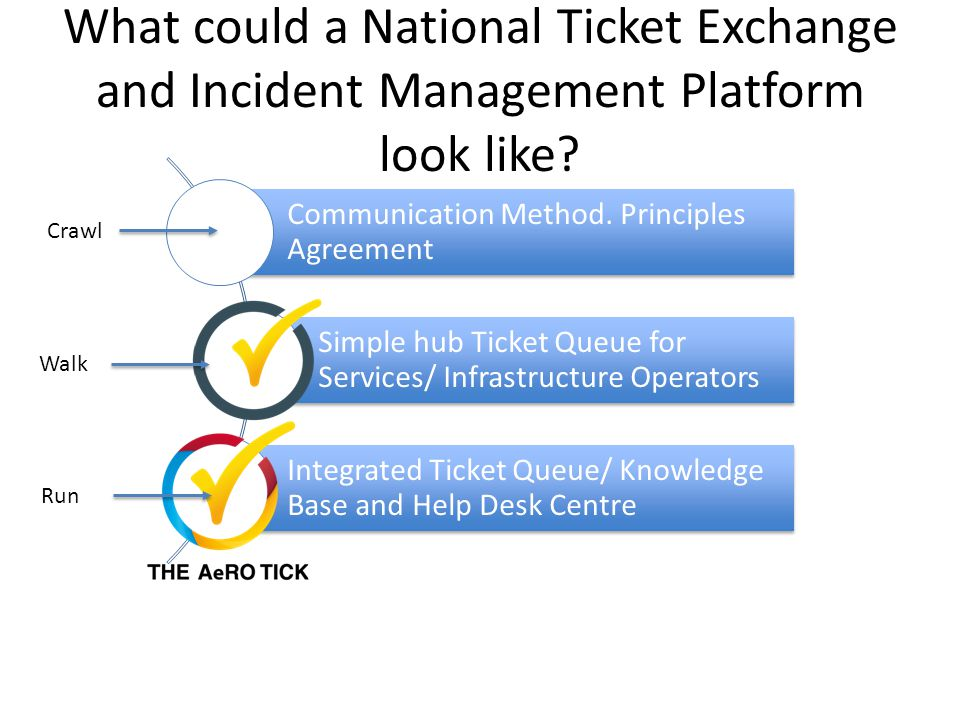 What could a National Ticket Exchange and Incident Management Platform look like? Communication Method. Principles Agreement Simple hub Ticket Queue f
