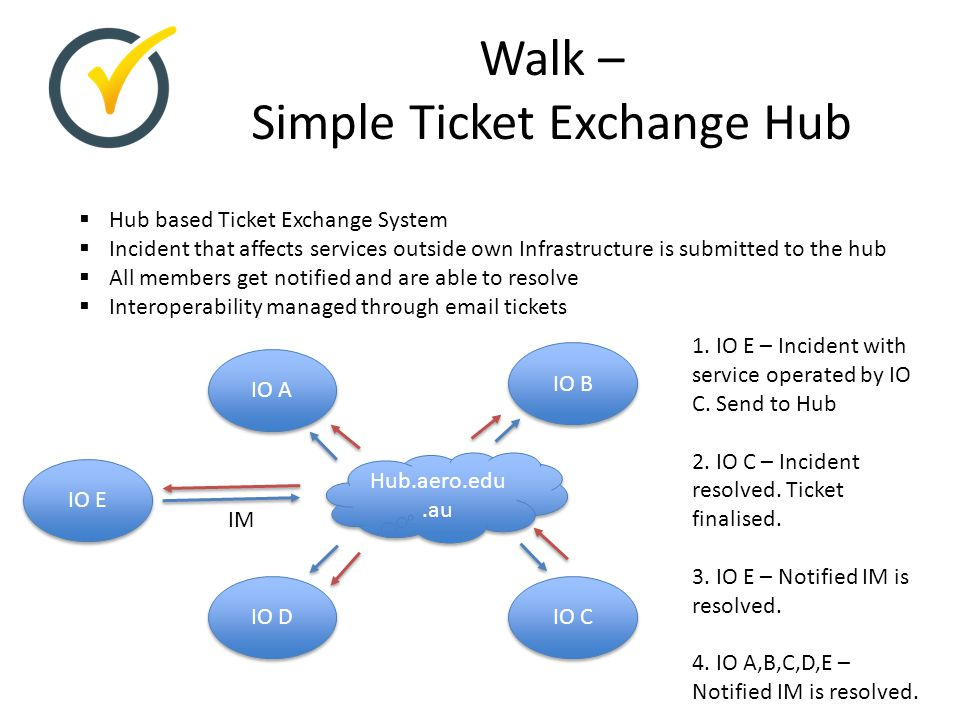 Walk – Simple Ticket Exchange Hub Hub.aero.edu.au  Hub based Ticket Exchange System  Incident that affects services outside own Infrastructure is su