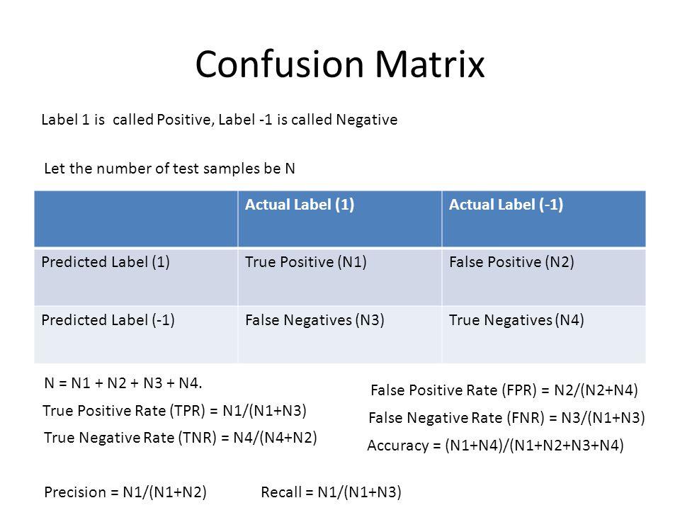 Confusion Matrix Actual Label (1)Actual Label (-1) Predicted Label (1)True Positive (N1)False Positive (N2) Predicted Label (-1)False Negatives (N3)True Negatives (N4) Label 1 is called Positive, Label -1 is called Negative Let the number of test samples be N N = N1 + N2 + N3 + N4.