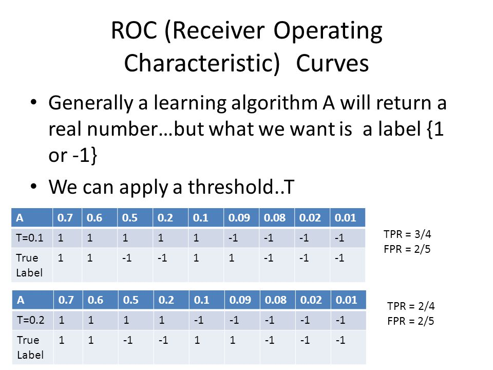 ROC (Receiver Operating Characteristic) Curves Generally a learning algorithm A will return a real number…but what we want is a label {1 or -1} We can apply a threshold..T A0.70.60.50.20.10.090.080.020.01 T=0.111111 True Label 11 11 A0.70.60.50.20.10.090.080.020.01 T=0.21111 True Label 11 11 TPR = 3/4 FPR = 2/5 TPR = 2/4 FPR = 2/5